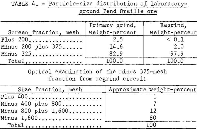 flotation particle size distribution