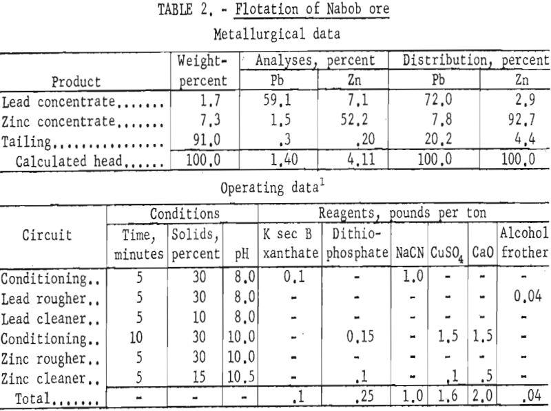 flotation of nabob ore