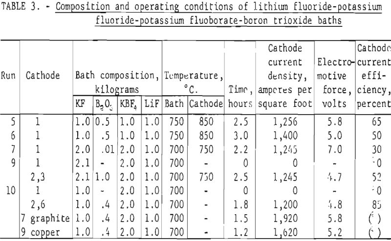 fused-salt-electrolysis composition and operating conditions