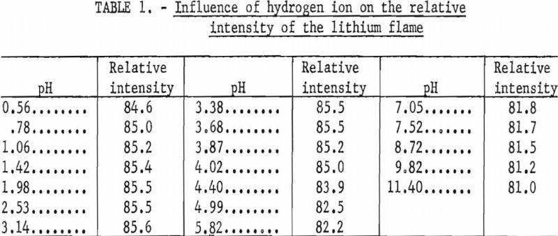 lithium-minerals-influence-of-hydrogen-ion