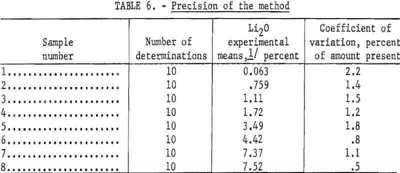 lithium-minerals-precision-method