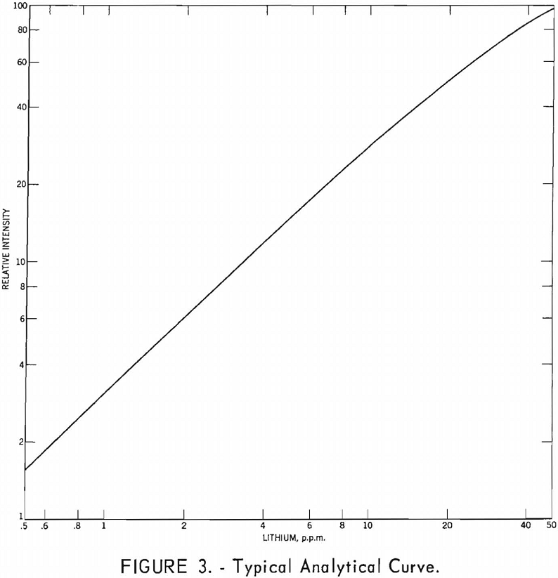 lithium minerals typical analytical curve