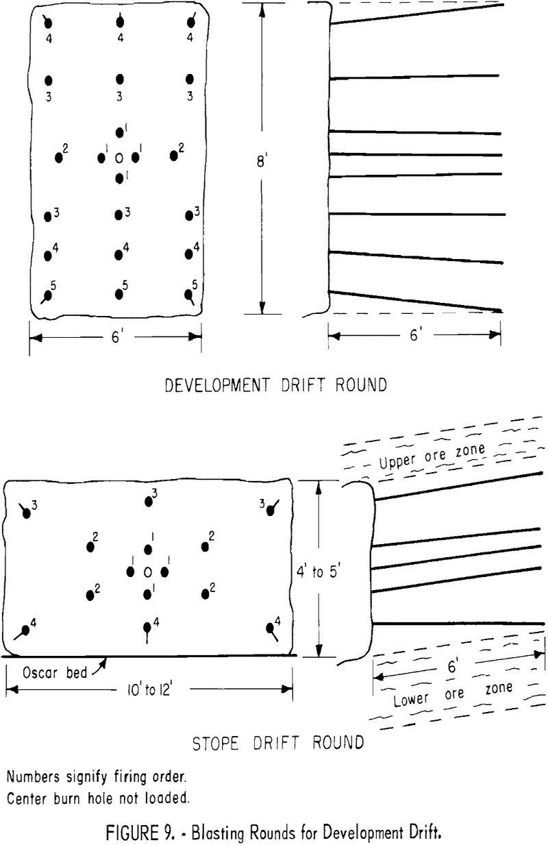 mining methods blasting rounds for development drift