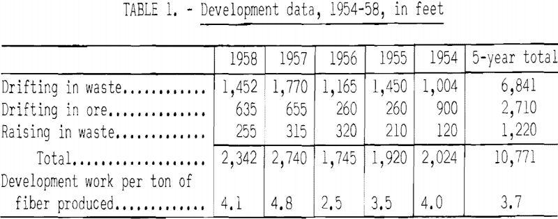 mining-methods-costs-development-data