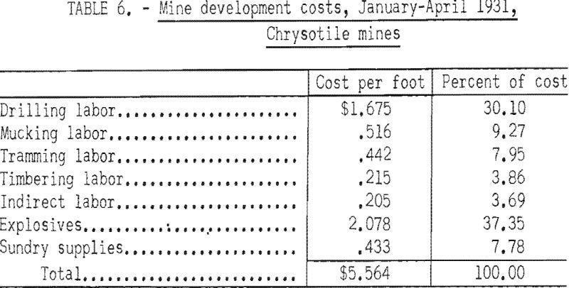 mining-methods-costs-development