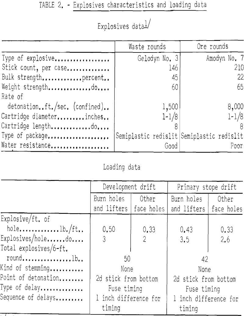 mining methods costs explosive characteristics