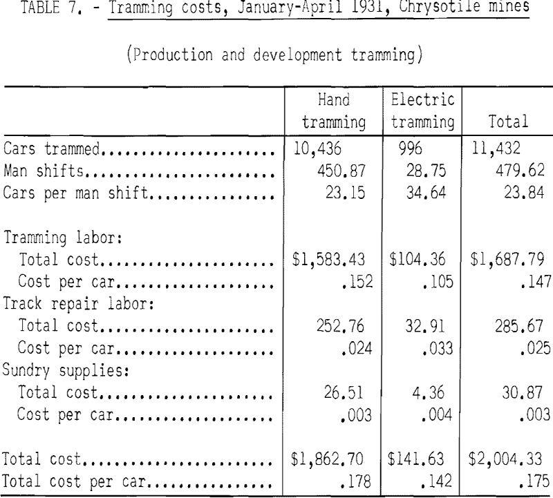 mining methods costs tramming