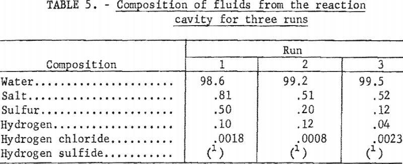 molten-salt-composition-of-fluids