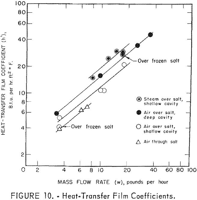 molten salt heat transfer-2