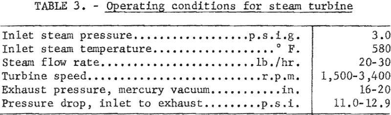 molten-salt-operating-condition