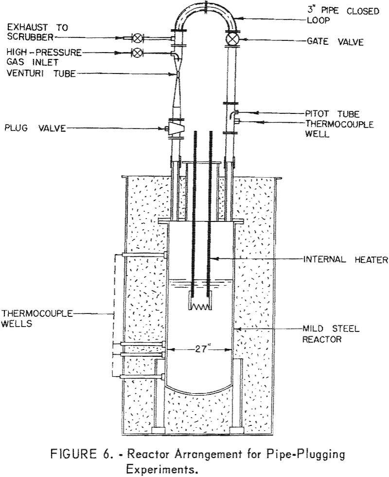 molten salt reactor arrangement for pipe-plugging experiments