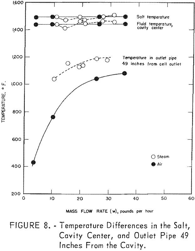 molten salt temperature differences