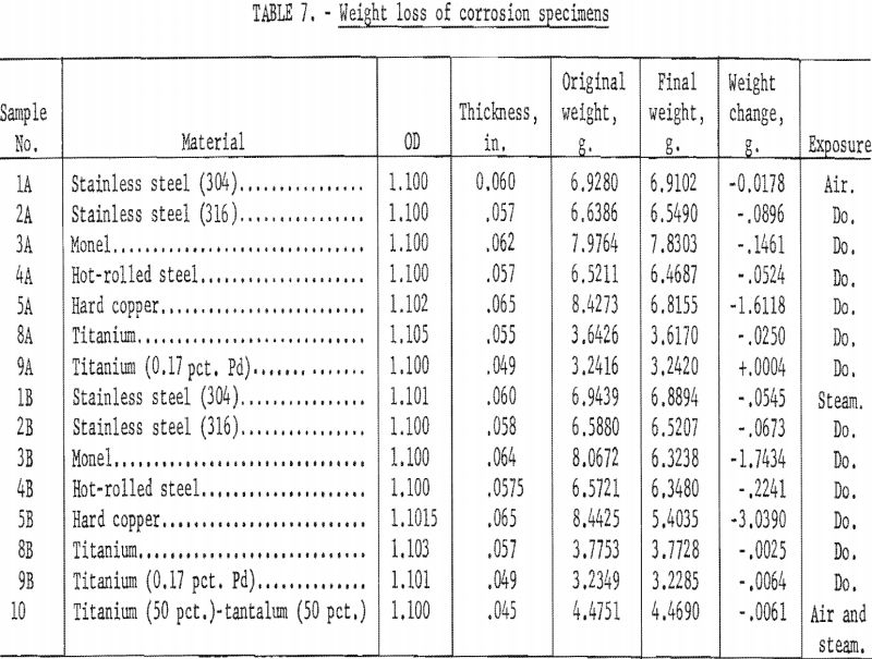 molten salt weight loss of corrosion specimen