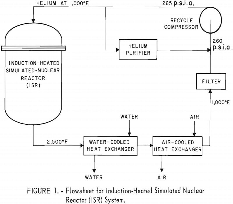 nuclear reactor system flowsheet