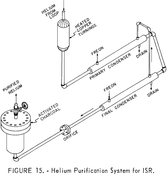 nuclear reactor system helium purification