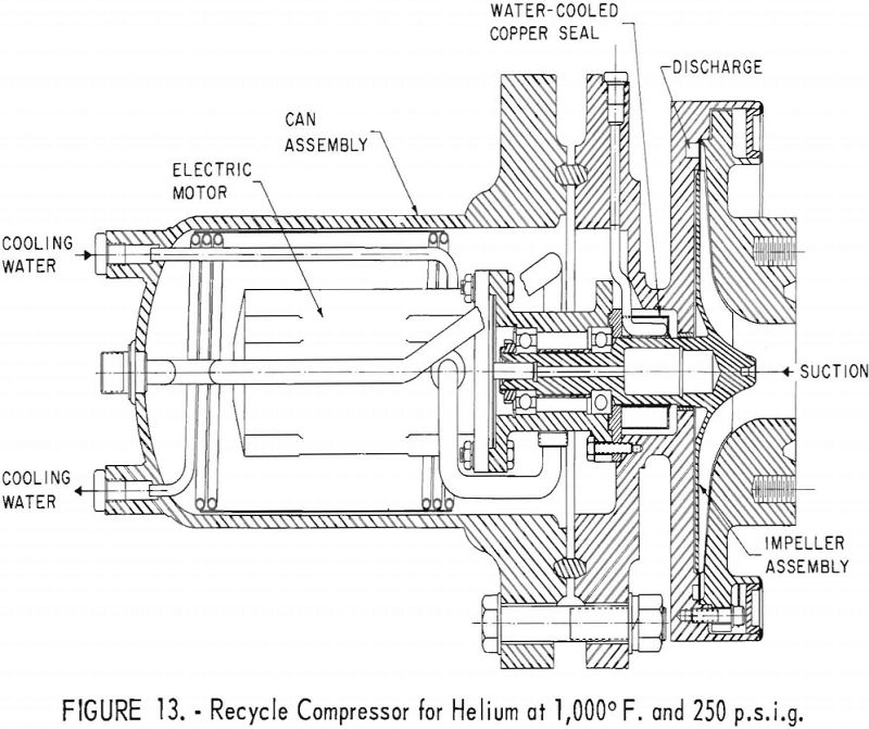 nuclear reactor system recycle compressor
