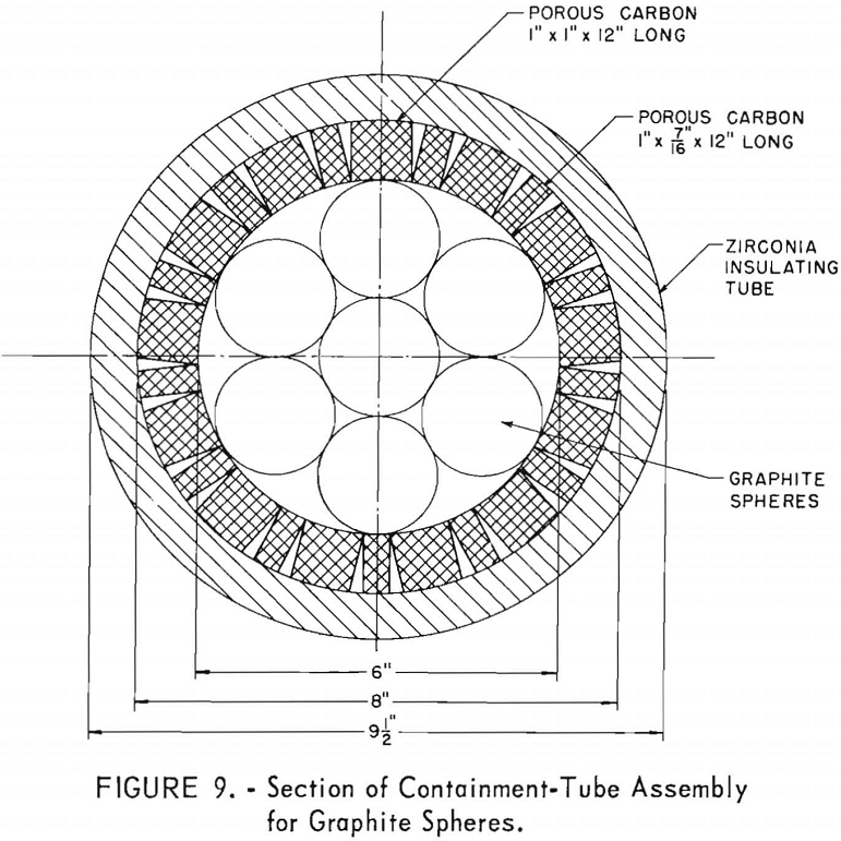 nuclear reactor system section of containment
