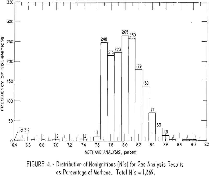 probability of ignition analysis results