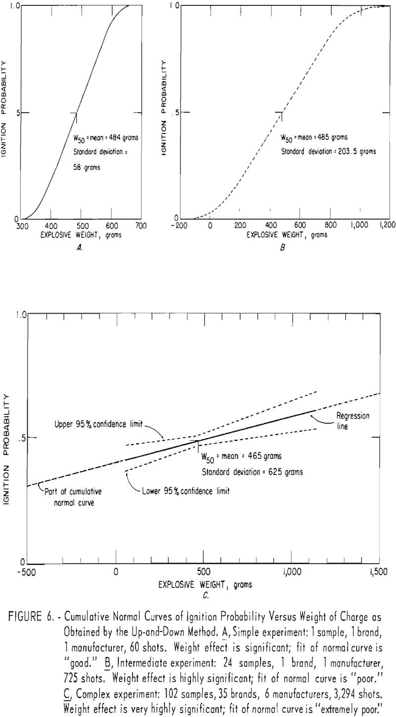 probability of ignition cumulative normal curves