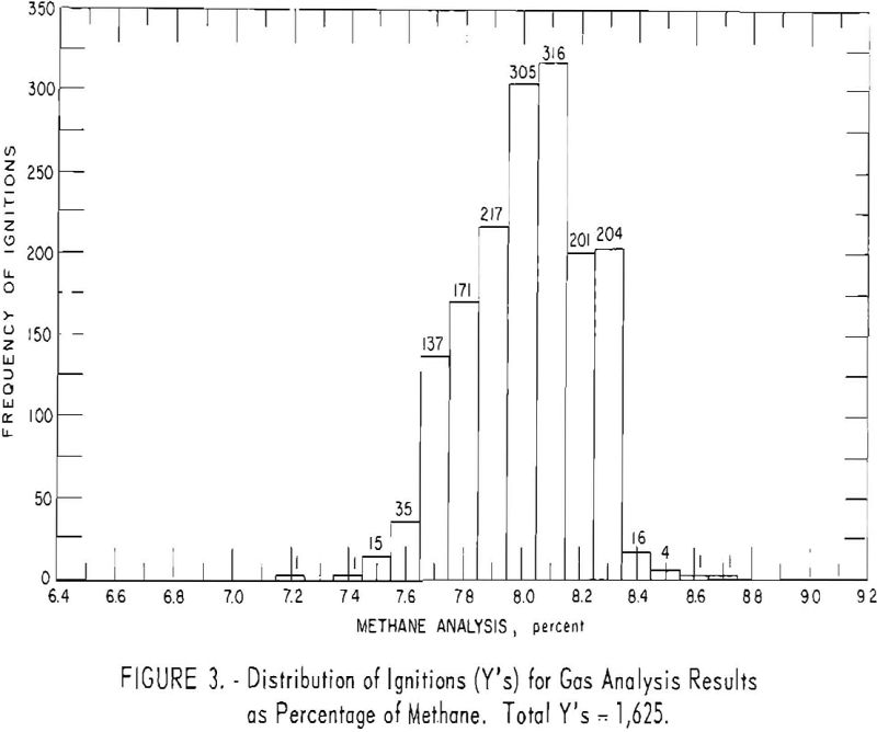 probability of ignition distributions