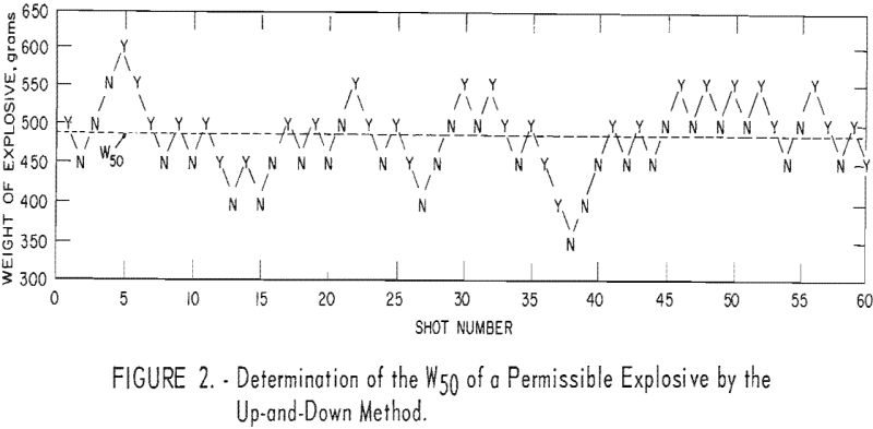 probability-of-ignition-permissible-explosive