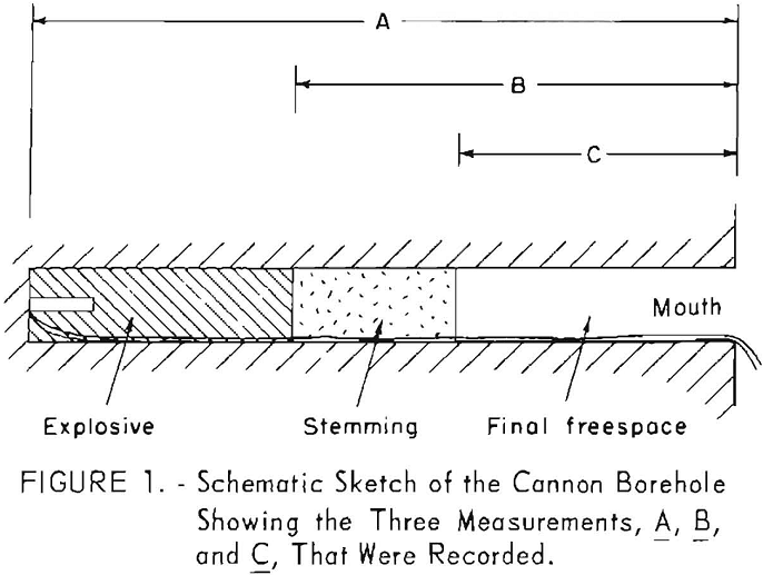 probability of ignition schematic sketch