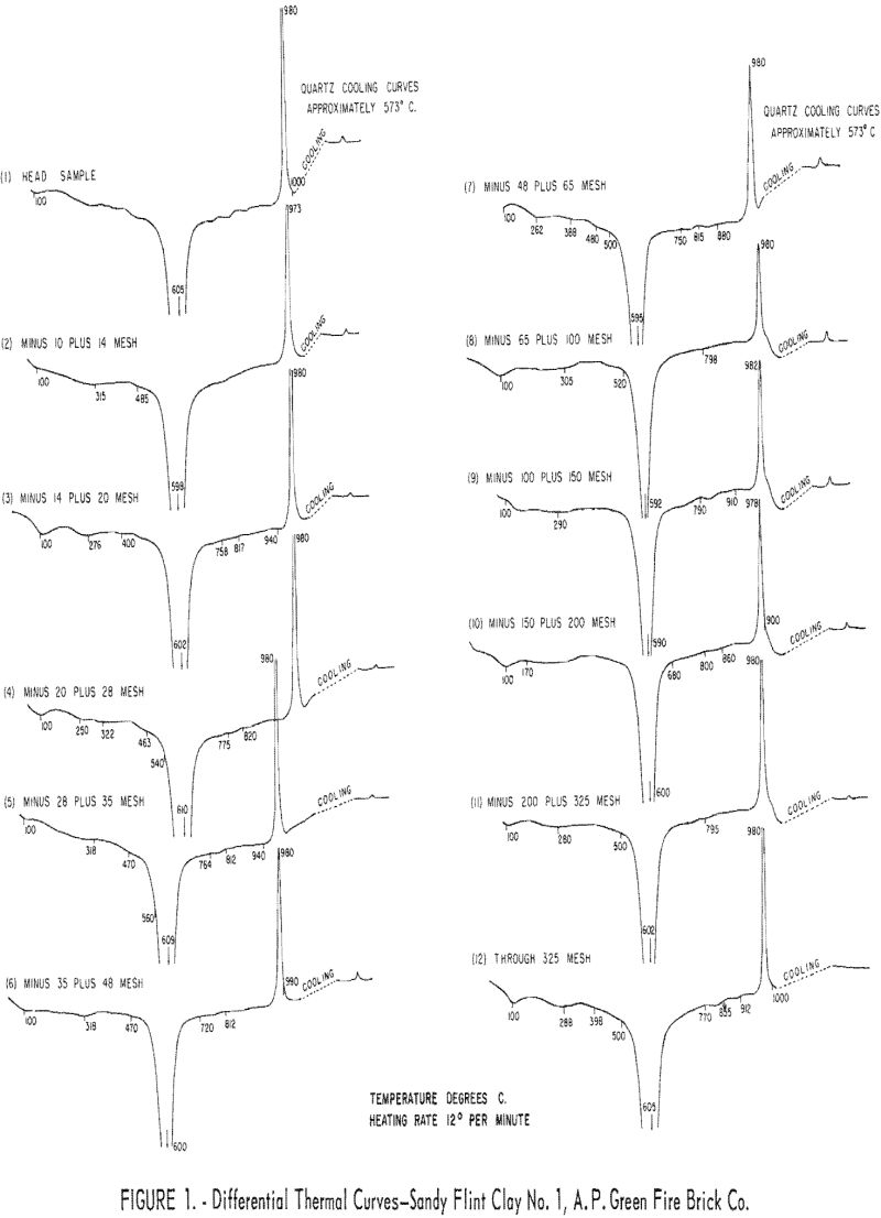 refractory clays differential thermal curves