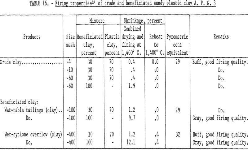 refractory clays firing properties-3
