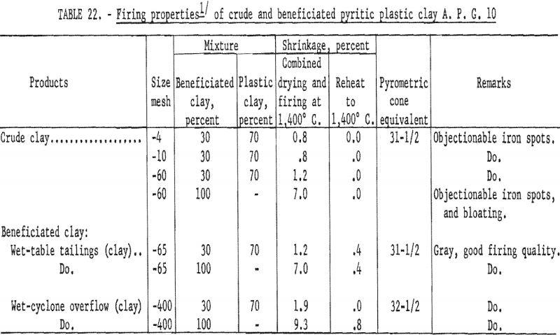 refractory clays firing properties-4