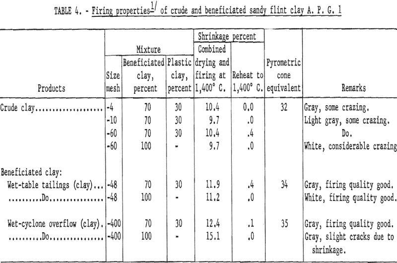 refractory clays firing properties