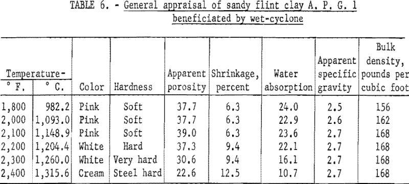 refractory-clays-general-appraisal-2