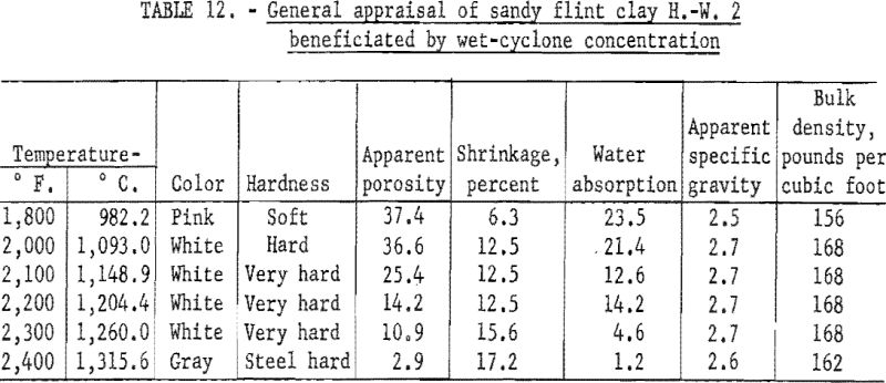 refractory-clays-general-appraisal-4