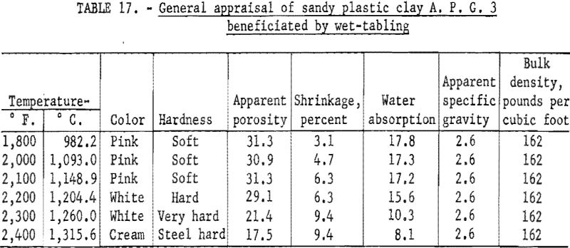 refractory-clays-general-appraisal-5