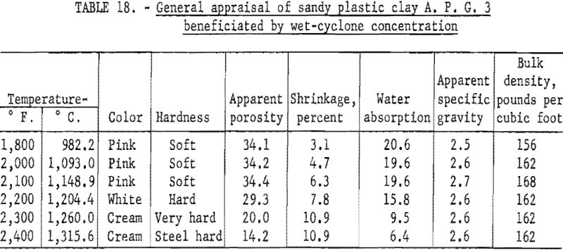 refractory-clays-general-appraisal-6