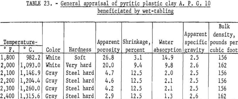 refractory-clays-general-appraisal-7