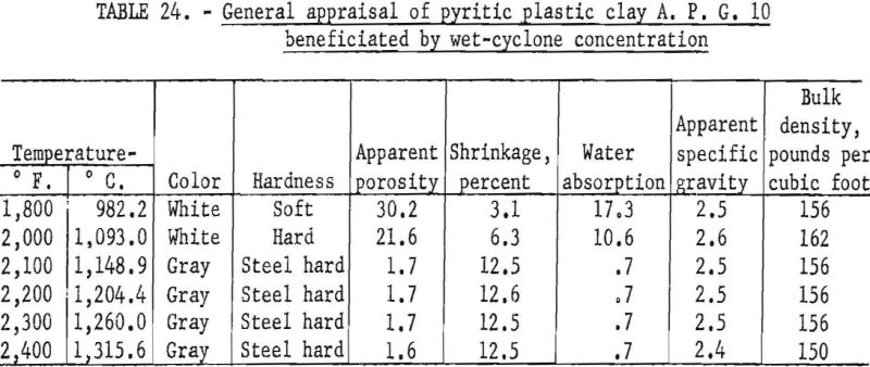 refractory-clays-general-appraisal-8