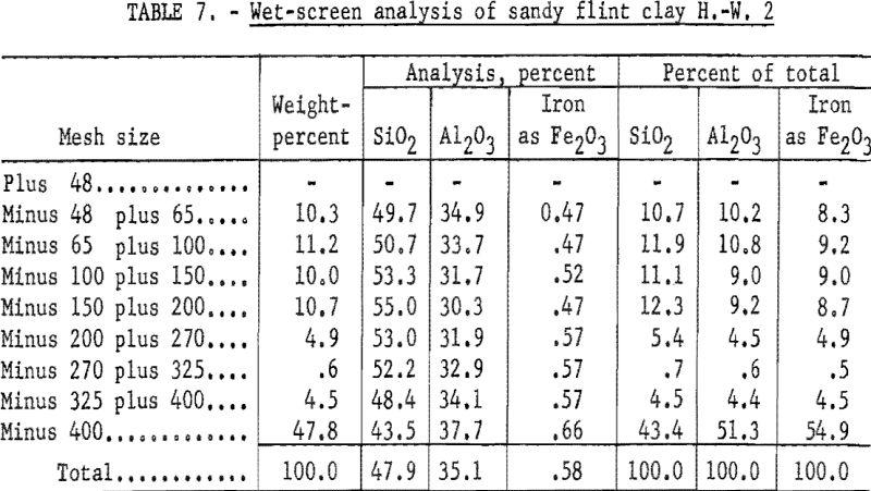 refractory-clays-wet-screen-analysis-2