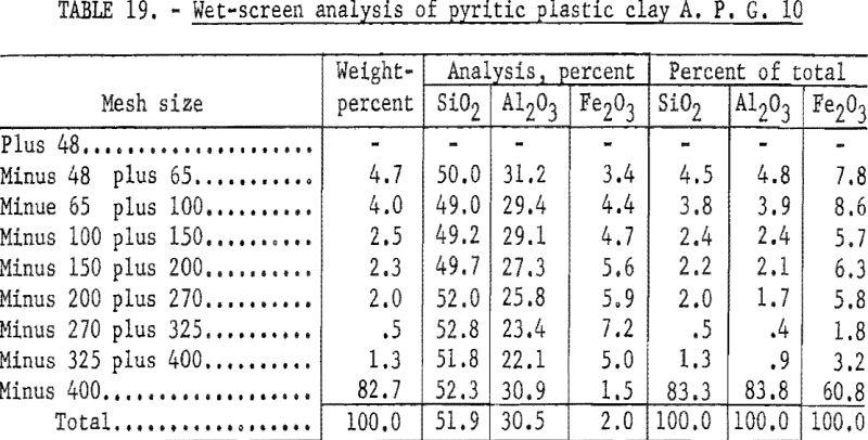 refractory-clays-wet-screen-analysis-4