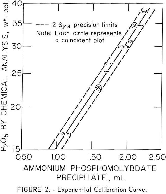 sedimentary phosphate ores exponential calibration curve