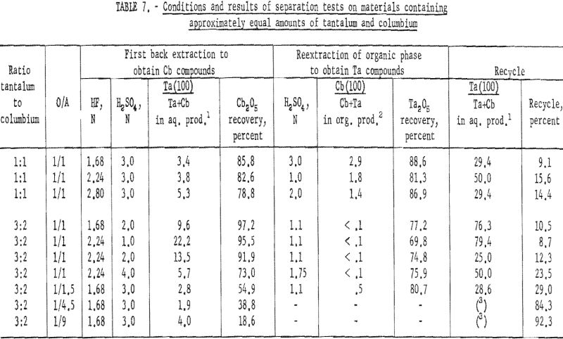 separation of tantalum conditions and results-3