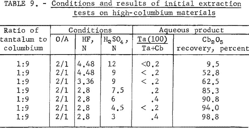separation of tantalum conditions and results-4