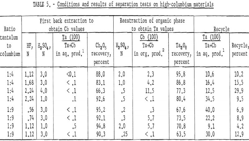separation of tantalum conditions and results