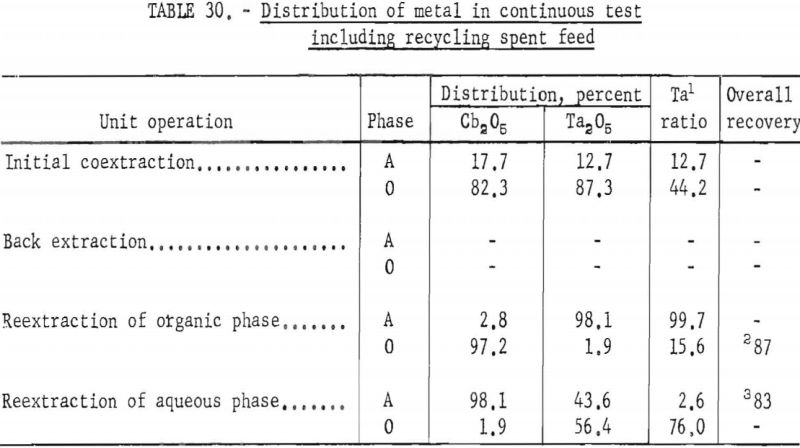 separation-of-tantalum-distribution-2