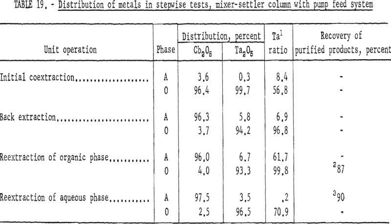 separation of tantalum distribution of metals-2