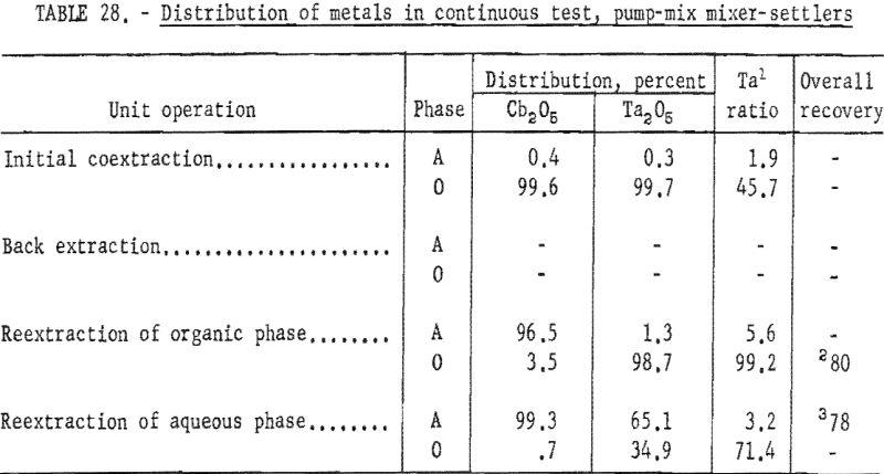 separation-of-tantalum-distribution