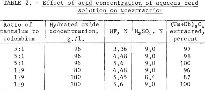 separation-of-tantalum-effect-of-acid-concentration