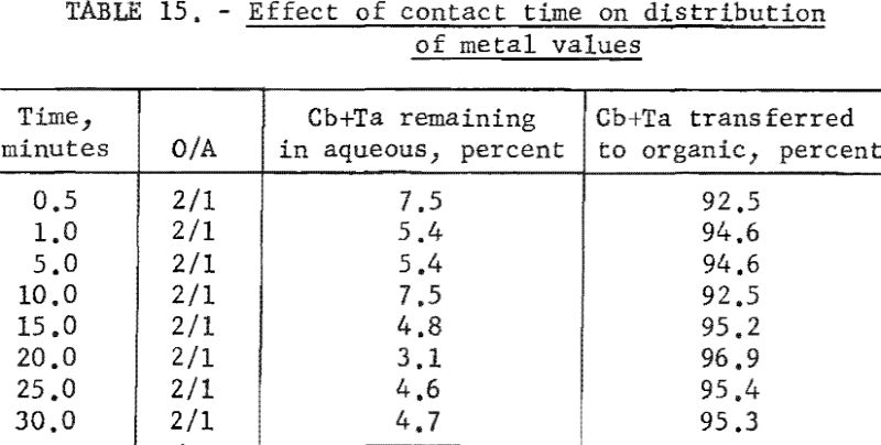 separation-of-tantalum-effect-of-contact-time