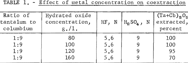 separation-of-tantalum-effect-of-metal-concentration
