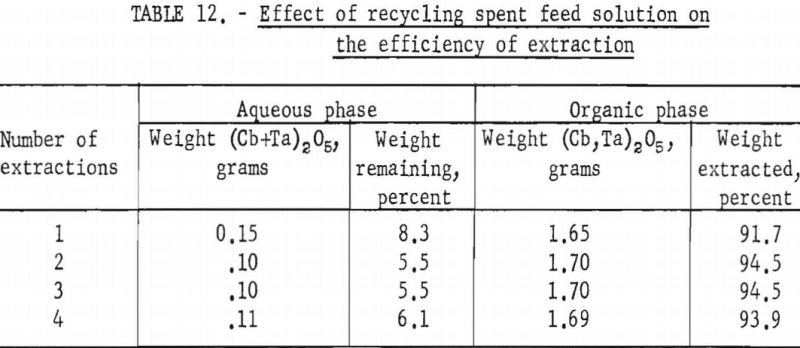 separation-of-tantalum-effect-of-recycling
