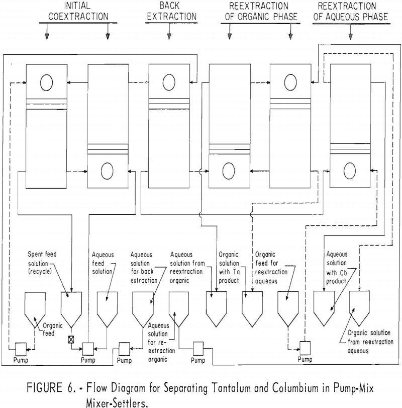 separation of tantalum flow diagram-2